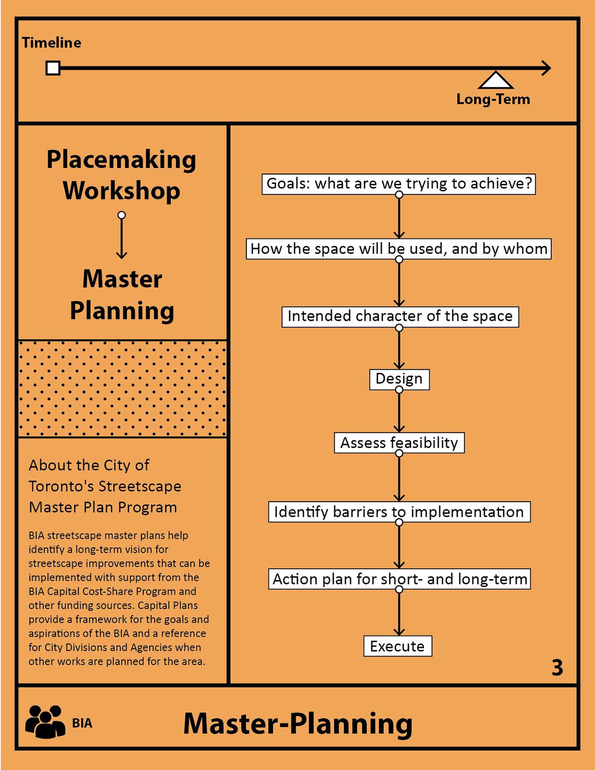 BIA Master Plan